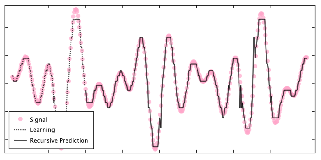 Complex signal prediction with the AHaH classifier