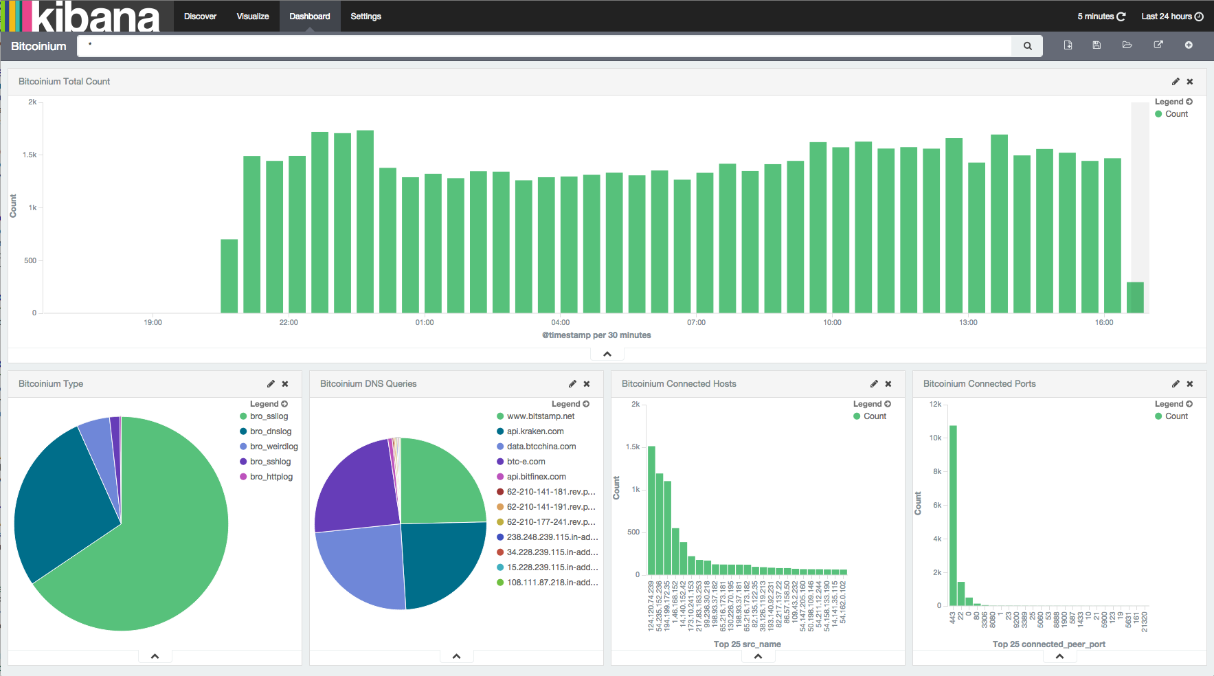 Kibana How to Set Up th...