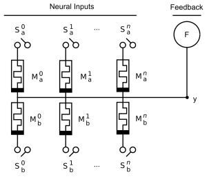 AHaH Node with Memristive synapses
