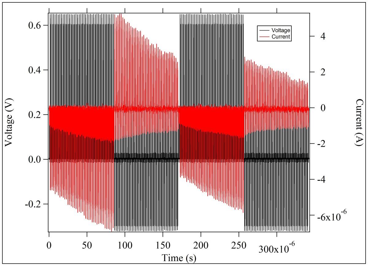 Bi-Directional pulsed incremental response
