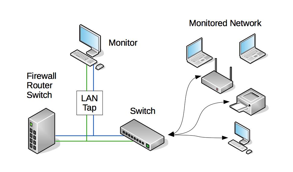 Passive LAN Tap