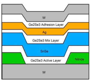 Self Directed Channel Memristor