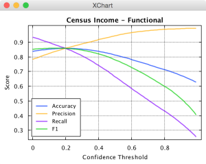 Census Income AHaH