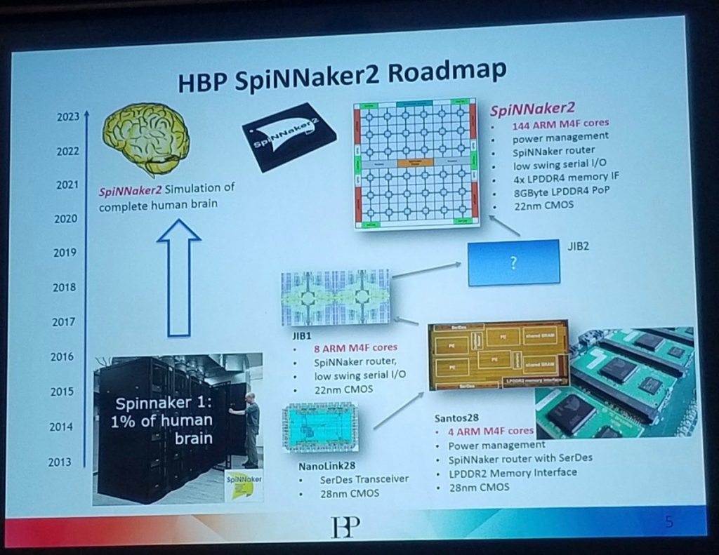 HBP Spinnaker2 Roadmap