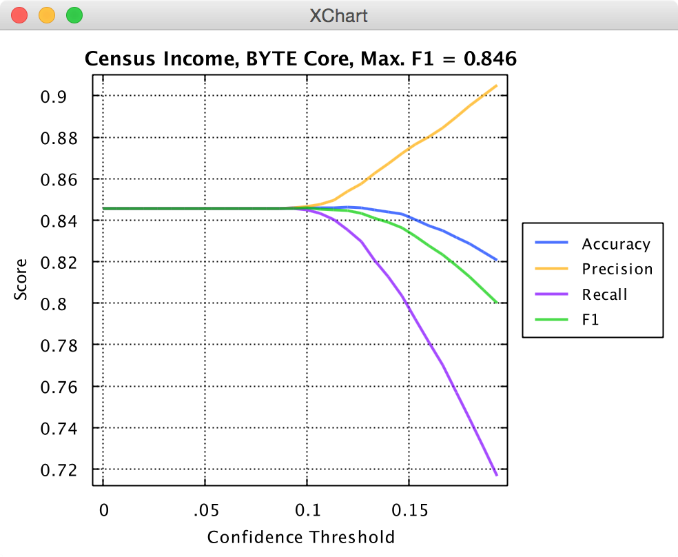 Knowm API Census Income Performance