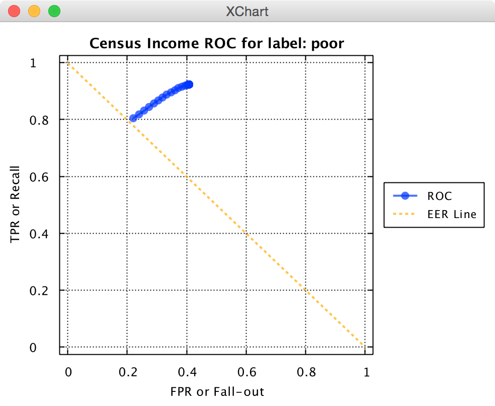 Knowm API Census Income ROC