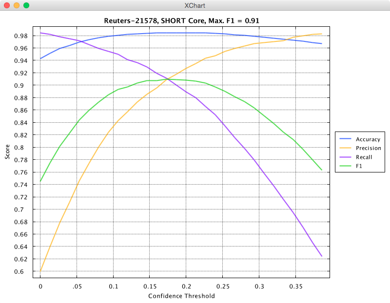 Knowm API Reuters-21578 Performance chart - 16 bit core - 10 epochs
