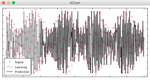 Knowm API - Sine Wave Non-Recursive Prediction