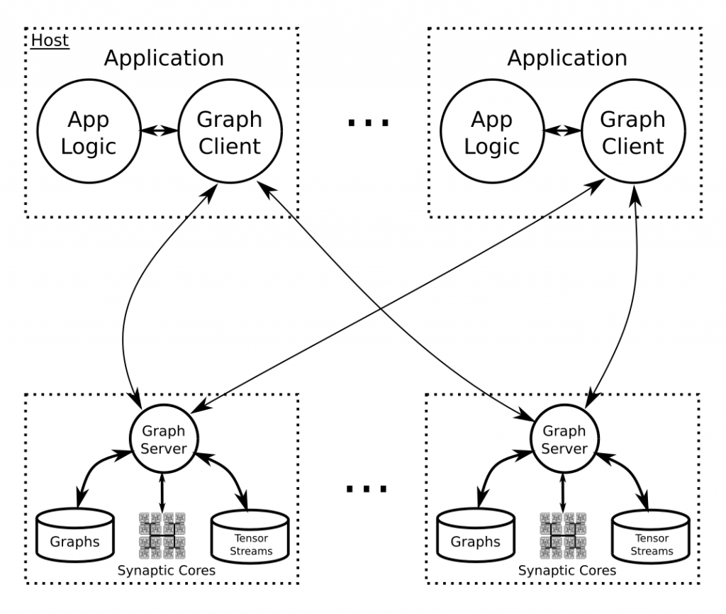 Knowm Graph Server
