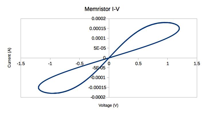 Xyce Memristor I-V