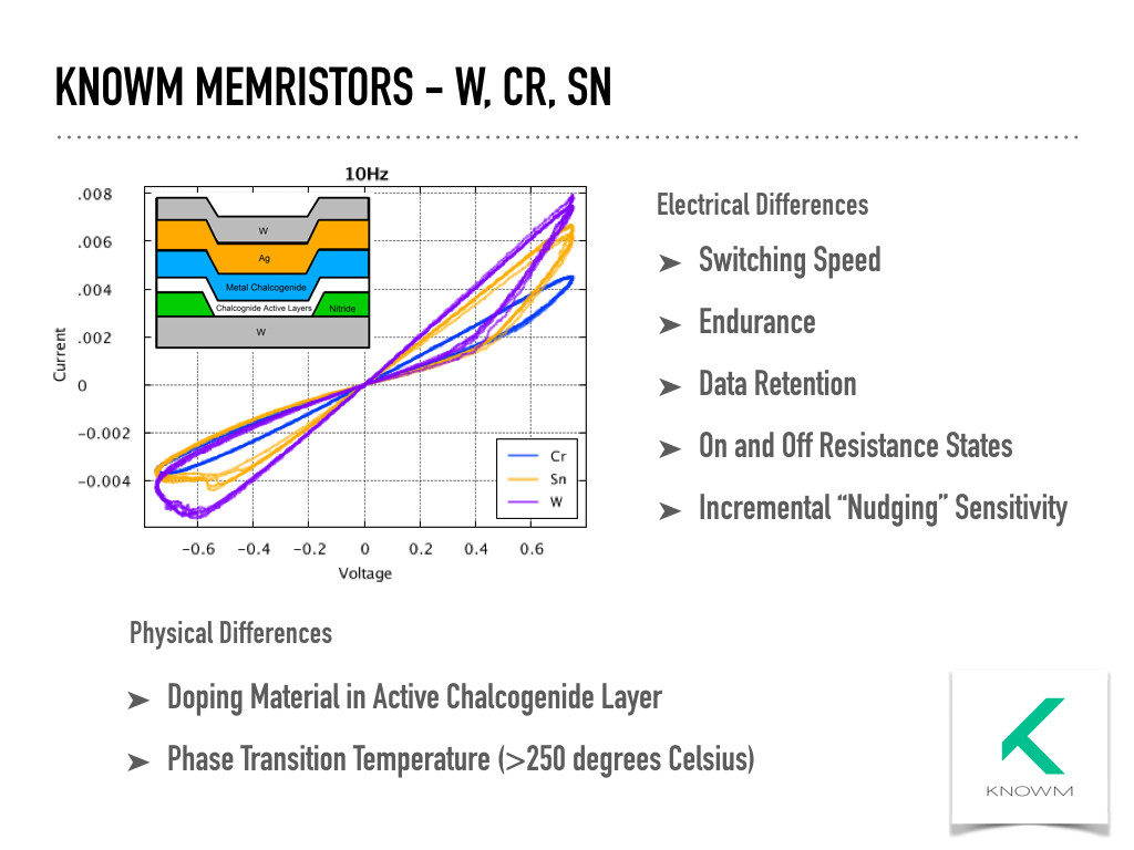 Memristors Current In Series And Parallel Circuits Knowm W Cr Sn Memristor Types