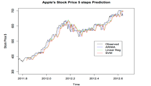 Predicting Apple Stock with Machine Learning