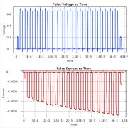 Sn Knowm Memristor Write Pulse Response