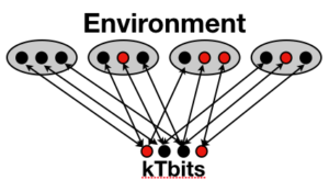 3SAT Problem Interpreted with kT-Bits