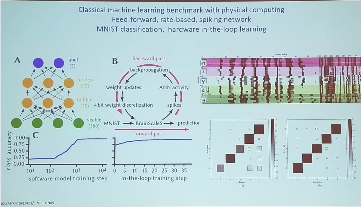 Ieee International Conference On Rebooting Computing Icrc 2017 Noise Generator Schematic Source David Eather Silicon Chip Online Prof Karlheinz Meier Heidelberg University Continuously Learning Neuromorphic Systems With High Biological Realism