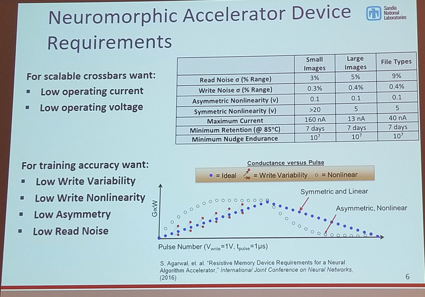 Robin Jacobs-Gedrim (Sandia National Laboratories) Impact of Linearity and Write Noise of Analog Resistive Memory Devices in a Neural Algorithm Accelerator