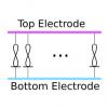 Knowm Crossbar Electrode Orientation