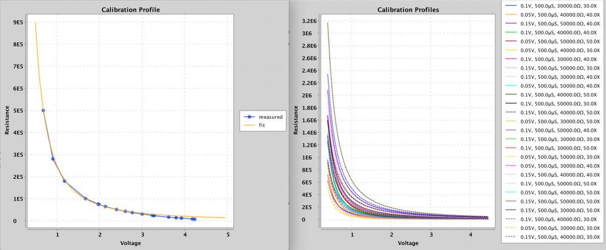 Calibration Profiles