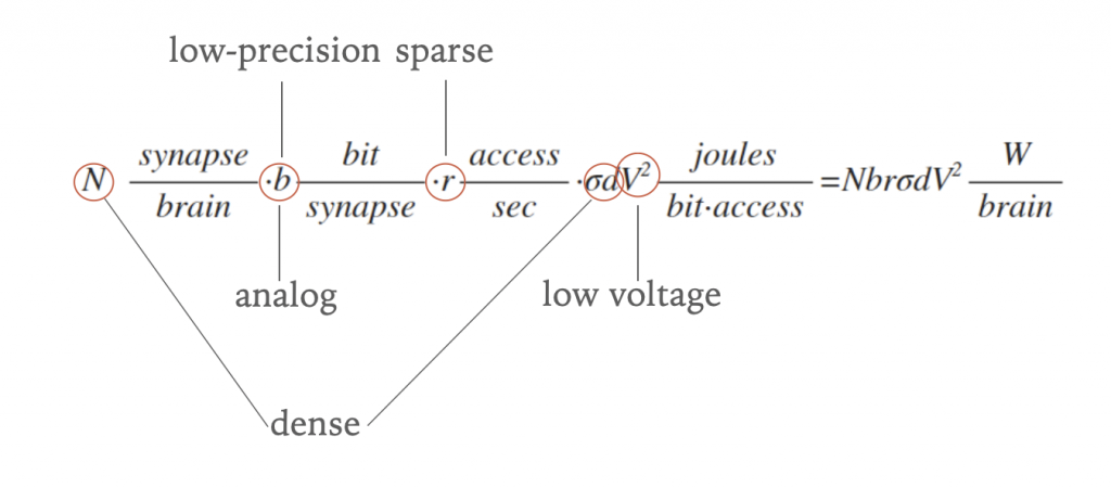 Equation for power of a synaptic processor