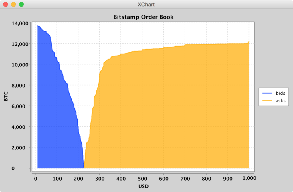 XChange Plot Orderbook