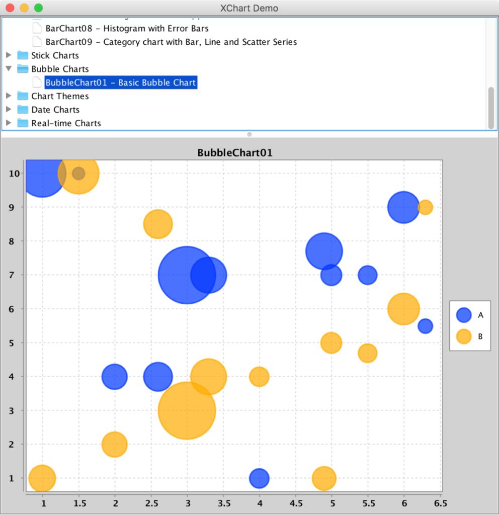 XChart Bubble Chart