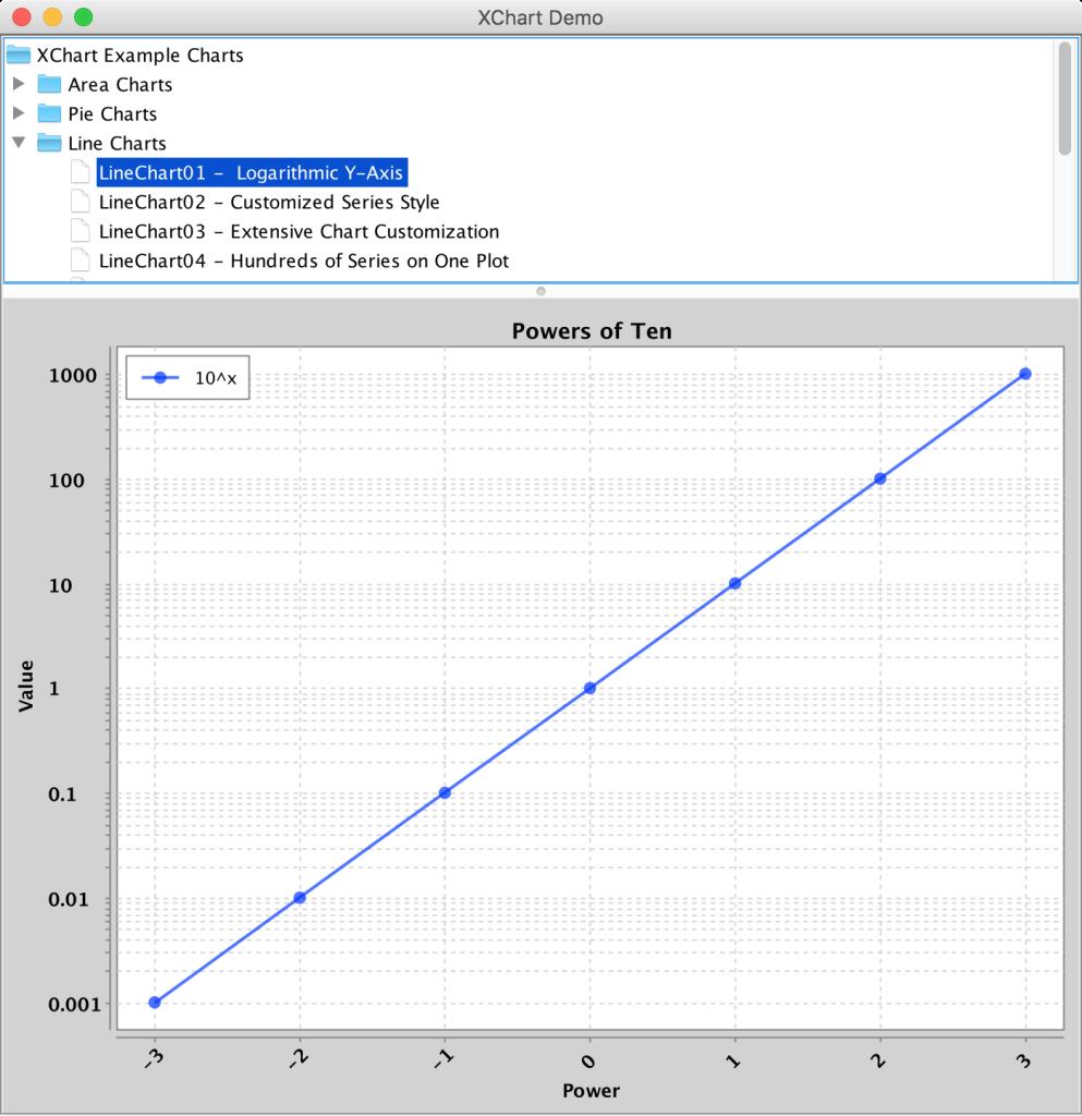 XChart Logarithmic Line Chart