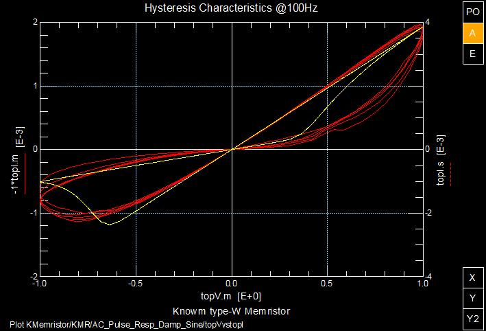Knowm Memristor 100Hz AC Hysteresis