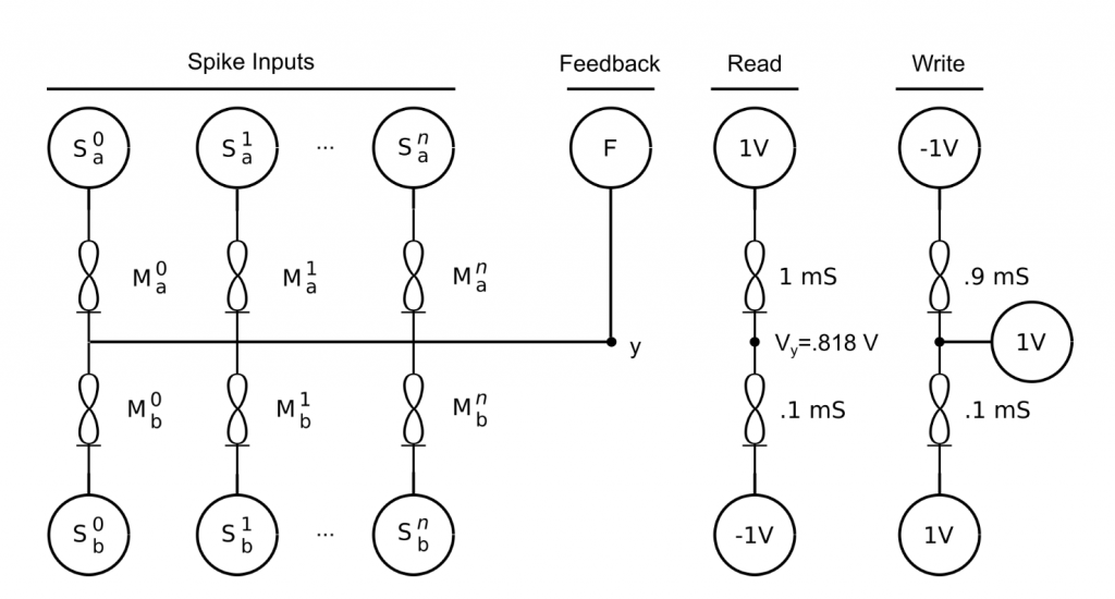 2-1 configuration differential pair memristor neuron