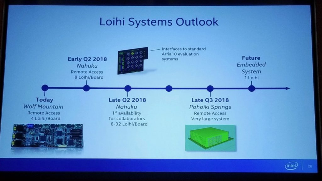 Intel Loihi Systems Outlook