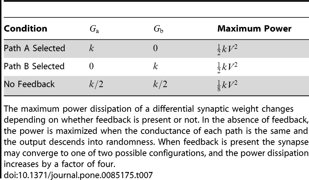 Knowm synapse power dissipation for selected and unselected conditions