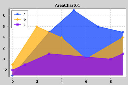 A Simple Charting Library For Java